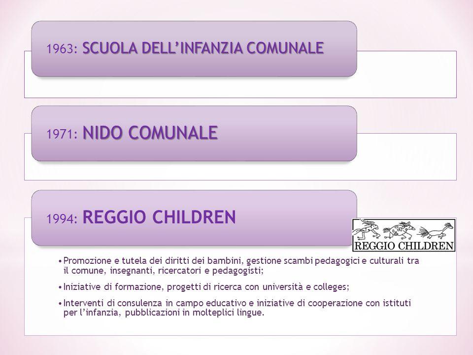 SCUOLA DELL'INFANZIA COMUNALE 1963: SCUOLA DELL'INFANZIA COMUNALE NIDO COMUNALE 1971: NIDO COMUNALE Promozione e tutela dei diritti dei bambini, gesti