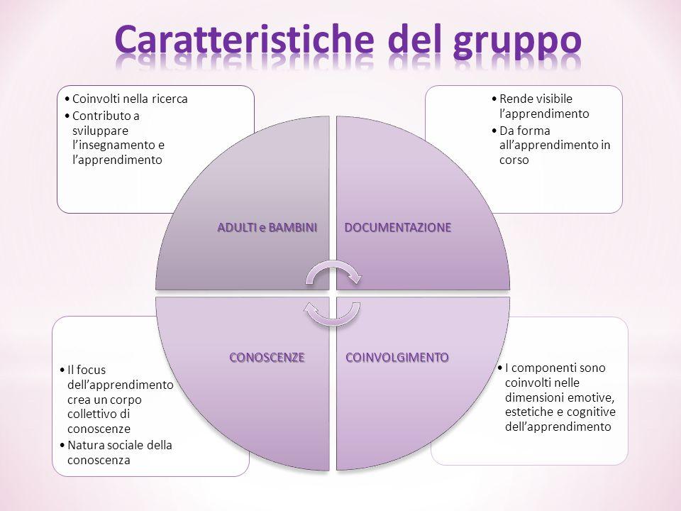 I componenti sono coinvolti nelle dimensioni emotive, estetiche e cognitive dell'apprendimento Il focus dell'apprendimento crea un corpo collettivo di
