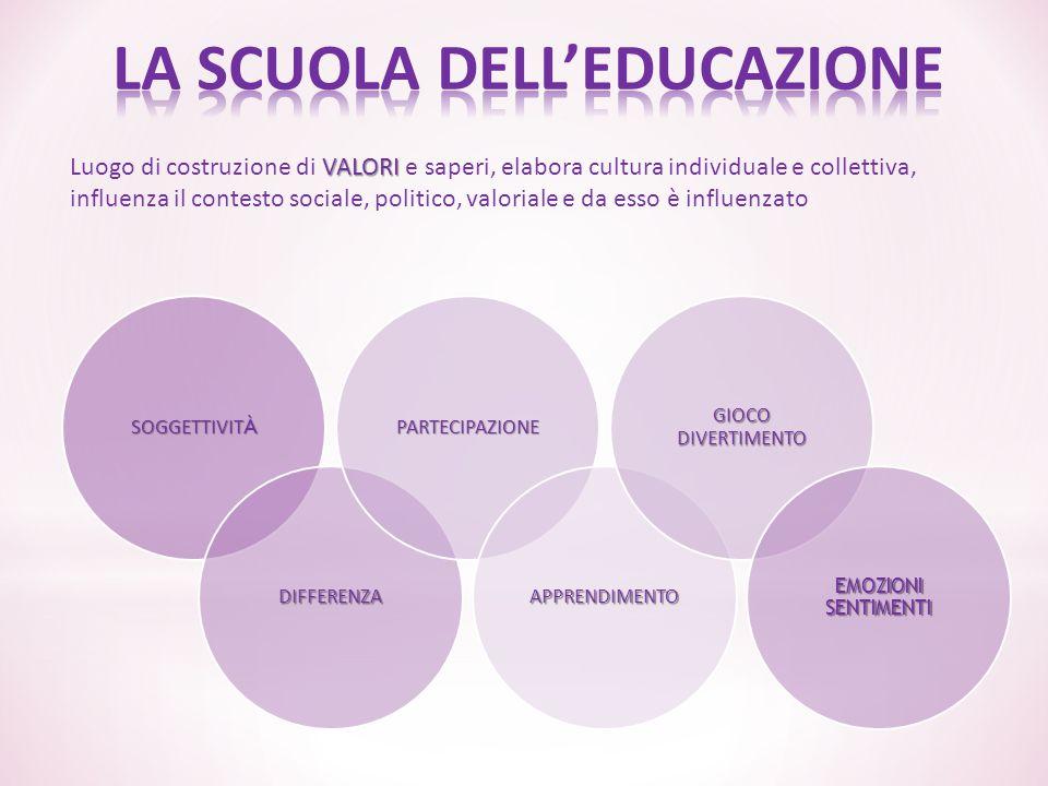 VALORI Luogo di costruzione di VALORI e saperi, elabora cultura individuale e collettiva, influenza il contesto sociale, politico, valoriale e da esso