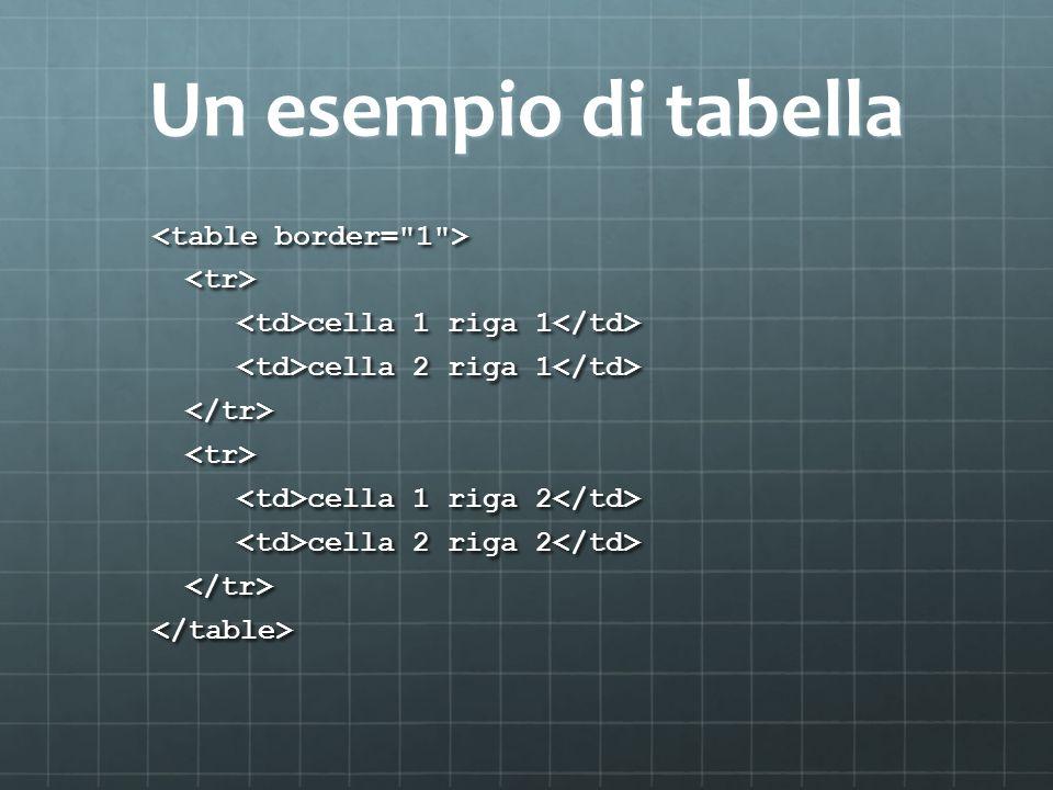 Un esempio di tabella <tr> cella 1 riga 1 cella 1 riga 1 cella 2 riga 1 cella 2 riga 1 </tr><tr> cella 1 riga 2 cella 1 riga 2 cella 2 riga 2 cella 2 riga 2 </tr></table>