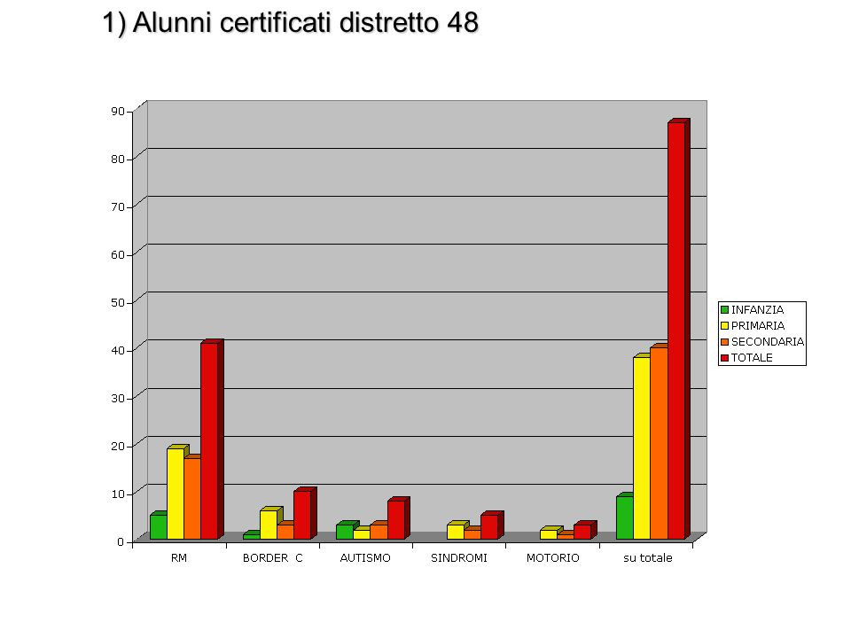 1) Alunni certificati distretto 48