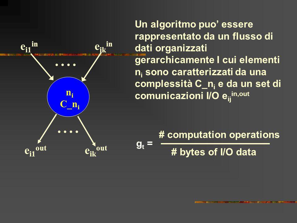 n i C_n i e i1 in e ik in e i1 out e ik out Un algoritmo puo' essere rappresentato da un flusso di dati organizzati gerarchicamente I cui elementi n i sono caratterizzati da una complessità C_n i e da un set di comunicazioni I/O e ij in,out g t = # computation operations # bytes of I/O data