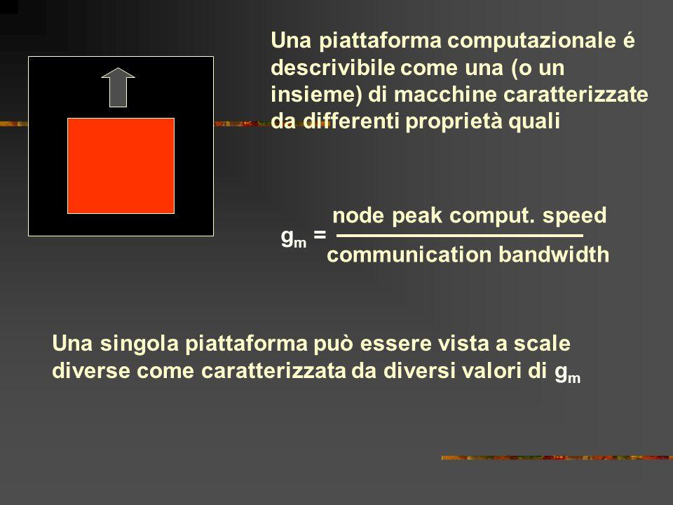 Una piattaforma computazionale é descrivibile come una (o un insieme) di macchine caratterizzate da differenti proprietà quali g m = node peak comput.