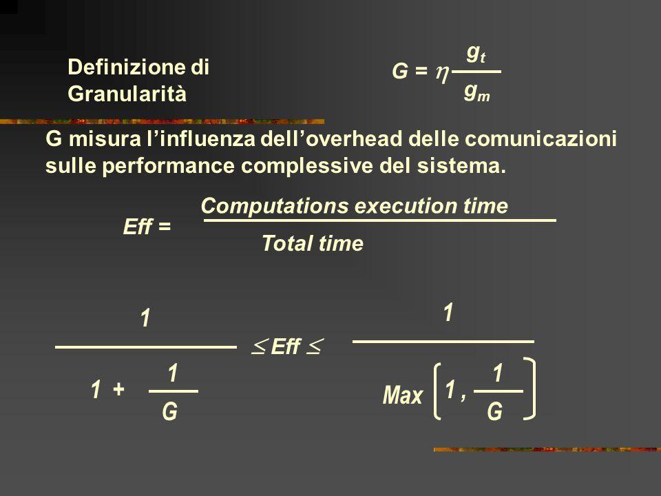Definizione di Granularità gtgt gmgm G misura l'influenza dell'overhead delle comunicazioni sulle performance complessive del sistema. Eff = Computati