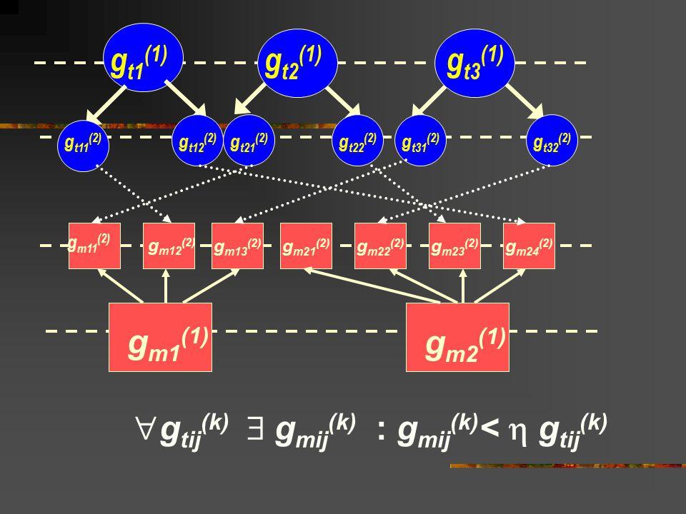 g m24 (2) g m23 (2) g m22 (2) g m21 (2) g m13 (2) g m1 (1) g m2 (1) g m11 (2) g m12 (2) g t1 (1) g t3 (1) g t2 (1) g t11 (2) g t31 (2) g t21 (2) g t22 (2) g t12 (2) g t32 (2)  g tij (k)  g mij (k) : g mij (k) <  g tij (k)