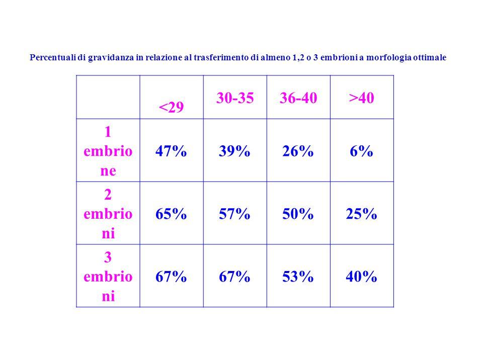 Percentuali di gravidanza in relazione al trasferimento di almeno 1,2 o 3 embrioni a morfologia ottimale <29 30-3536-40>40 1 embrio ne 47%39%26%6% 2 embrio ni 65%57%50%25% 3 embrio ni 67% 53%40%