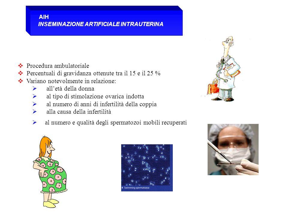  Procedura ambulatoriale  Percentuali di gravidanza ottenute tra il 15 e il 25 %  Variano notevolmente in relazione:  all'età della donna  al tip