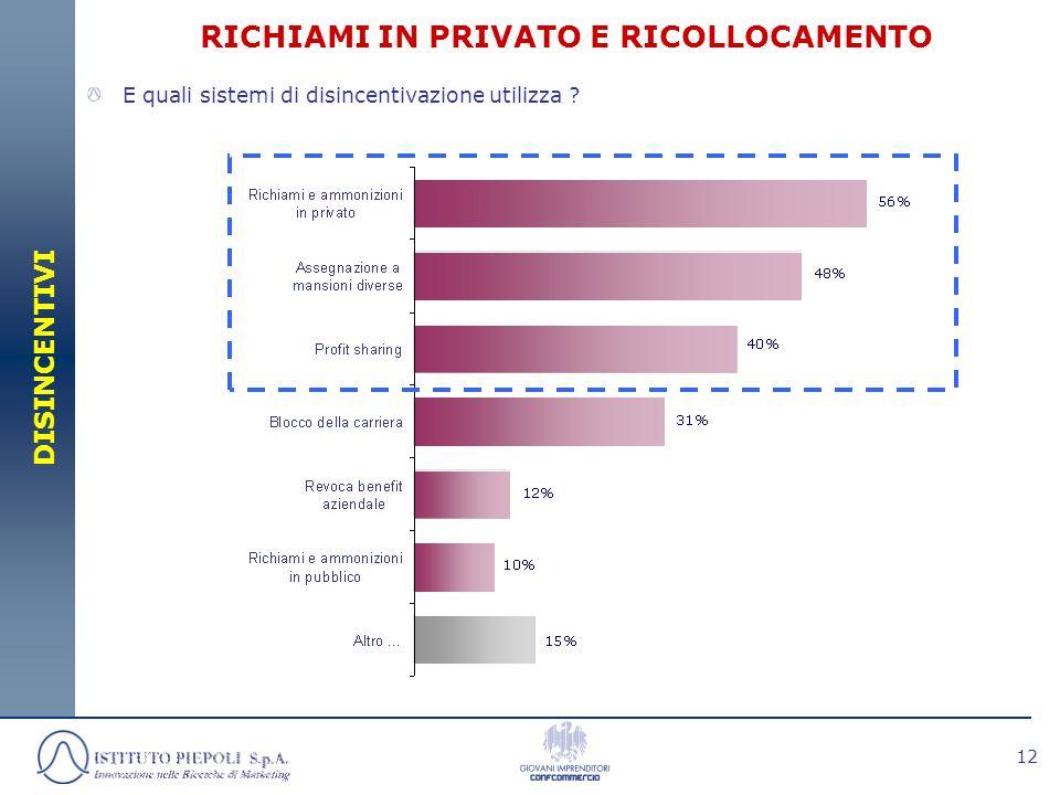 12 RICHIAMI IN PRIVATO E RICOLLOCAMENTO DISINCENTIVI E quali sistemi di disincentivazione utilizza