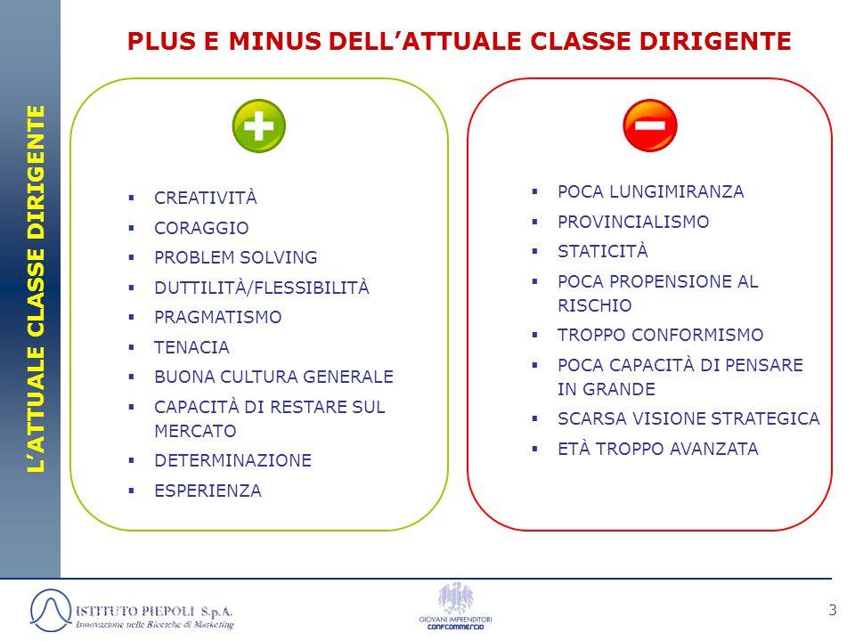 3 PLUS E MINUS DELL'ATTUALE CLASSE DIRIGENTE L'ATTUALE CLASSE DIRIGENTE  CREATIVITÀ  CORAGGIO  PROBLEM SOLVING  DUTTILITÀ/FLESSIBILITÀ  PRAGMATISMO  TENACIA  BUONA CULTURA GENERALE  CAPACITÀ DI RESTARE SUL MERCATO  DETERMINAZIONE  ESPERIENZA  POCA LUNGIMIRANZA  PROVINCIALISMO  STATICITÀ  POCA PROPENSIONE AL RISCHIO  TROPPO CONFORMISMO  POCA CAPACITÀ DI PENSARE IN GRANDE  SCARSA VISIONE STRATEGICA  ETÀ TROPPO AVANZATA