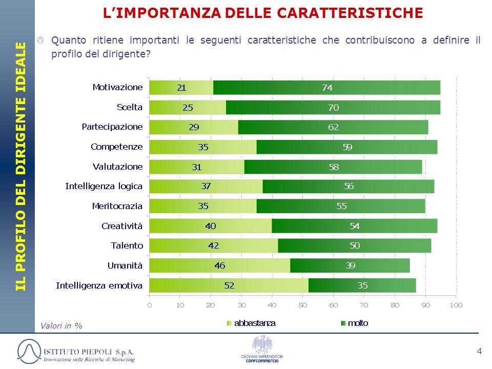 15 CONCLUSIONI/3 Per poter scegliere meritocraticamente le competenze di base dell'aspirante dirigente servono innanzitutto una buona cultura generale e la capacità di gestire al meglio i rapporti con il personale (entrambi al 45%), accompagnate da conoscenze di tipo amministrativo (44%).
