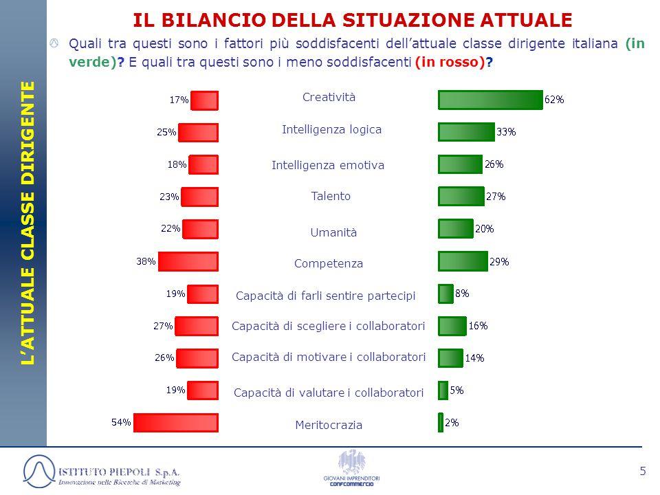 6 IL 91% DEGLI OPINION LEADER SCEGLIE MERITOCRATICAMENTE I PROPRI COLLABORATORI SCEGLIE IN MODO MERITOCRATICO 91% LA MERITOCRAZIA E interessante notare come mentre il 54% degli intervistati considera la meritocrazia una grave carenza della classe dirigente italiana, il 91% ritiene di applicarla personalmente.