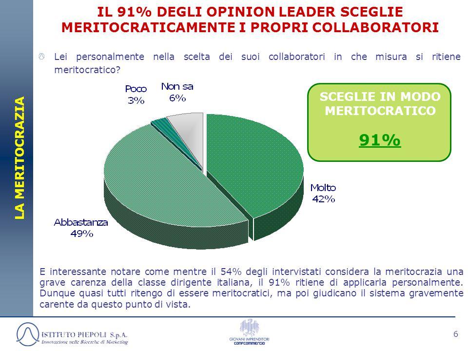 6 IL 91% DEGLI OPINION LEADER SCEGLIE MERITOCRATICAMENTE I PROPRI COLLABORATORI SCEGLIE IN MODO MERITOCRATICO 91% LA MERITOCRAZIA E interessante notar