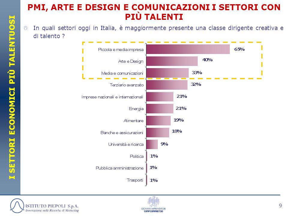 9 PMI, ARTE E DESIGN E COMUNICAZIONI I SETTORI CON PIÙ TALENTI I SETTORI ECONOMICI PIÙ TALENTUOSI In quali settori oggi in Italia, è maggiormente presente una classe dirigente creativa e di talento