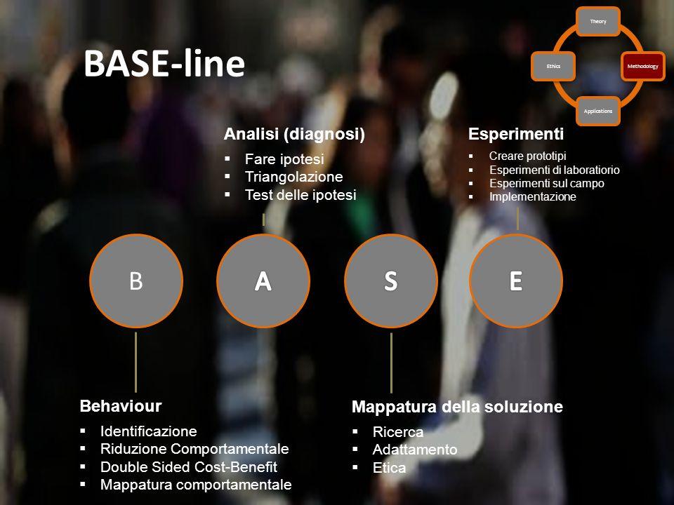 BASE-line B Behaviour  Identificazione  Riduzione Comportamentale  Double Sided Cost-Benefit  Mappatura comportamentale Analisi (diagnosi)  Fare ipotesi  Triangolazione  Test delle ipotesi Mappatura della soluzione  Ricerca  Adattamento  Etica Esperimenti  Creare prototipi  Esperimenti di laboratiorio  Esperimenti sul campo  Implementazione TheoryMethodologyApplicationsEthics
