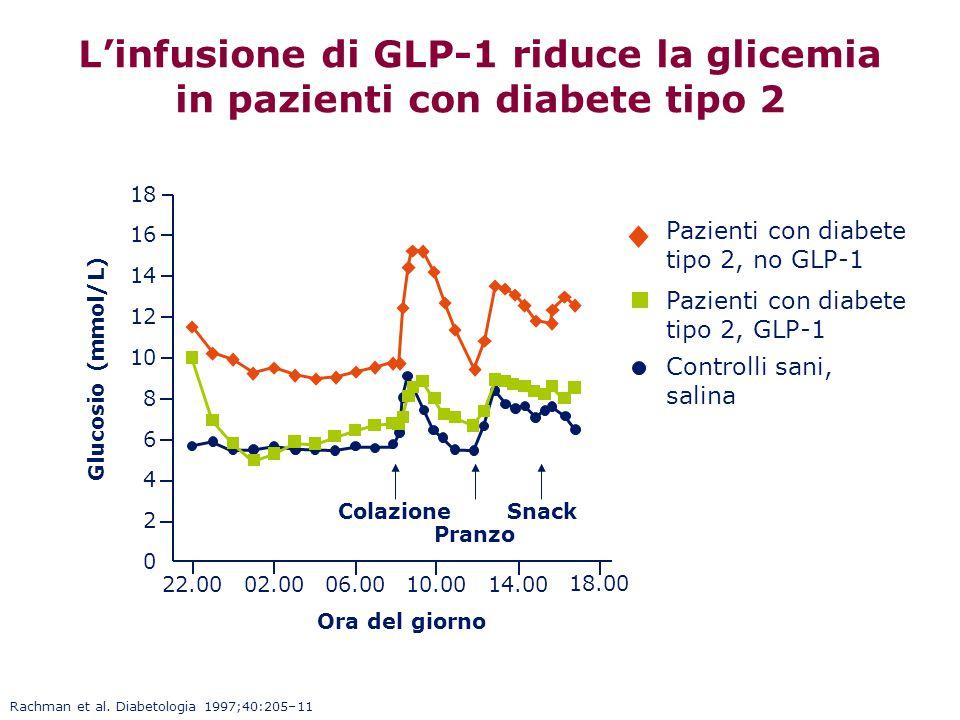 Rachman et al. Diabetologia 1997;40:205–11 12 8 6 0 22.0002.0006.0010.0014.00 10 4 14 16 2 Snack 18.00 18 L'infusione di GLP-1 riduce la glicemia in p