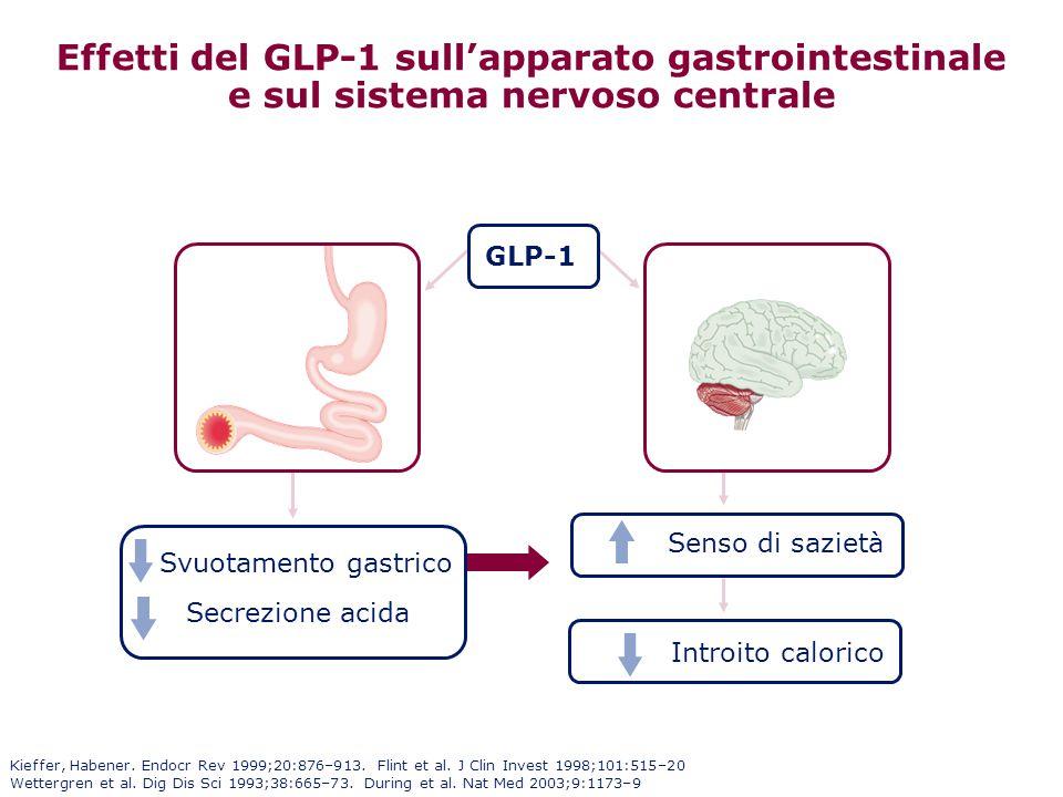 Svuotamento gastrico Secrezione acida GLP-1 Kieffer, Habener. Endocr Rev 1999;20:876–913. Flint et al. J Clin Invest 1998;101:515–20 Wettergren et al.