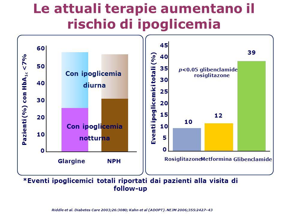 Liraglutide migliora la funzionalità beta-cellulare - HOMA-B Colore pieno = Baseline (%) Colore sfumato = Variazione (%) Marre et al.