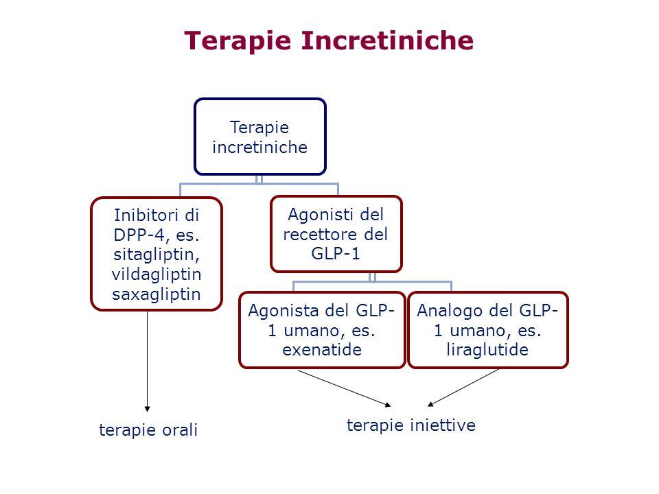 Terapie Incretiniche Analogo del GLP- 1 umano, es. liraglutide Agonista del GLP- 1 umano, es. exenatide Agonisti del recettore del GLP-1 Inibitori di