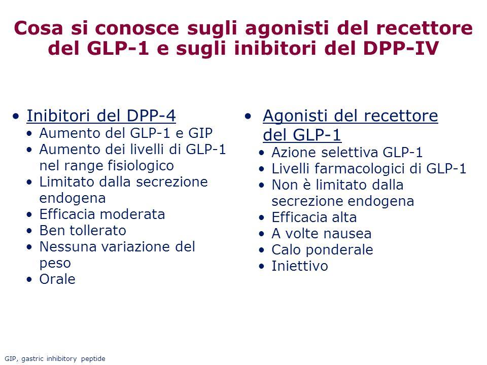Cosa si conosce sugli agonisti del recettore del GLP-1 e sugli inibitori del DPP-IV Agonisti del recettore del GLP-1 Azione selettiva GLP-1 Livelli fa