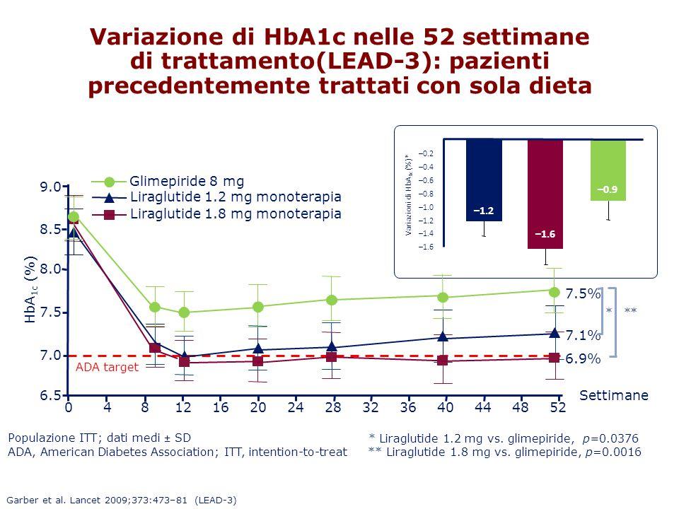 Variazione di HbA1c nelle 52 settimane di trattamento(LEAD-3): pazienti precedentemente trattati con sola dieta Garber et al. Lancet 2009;373:473–81 (