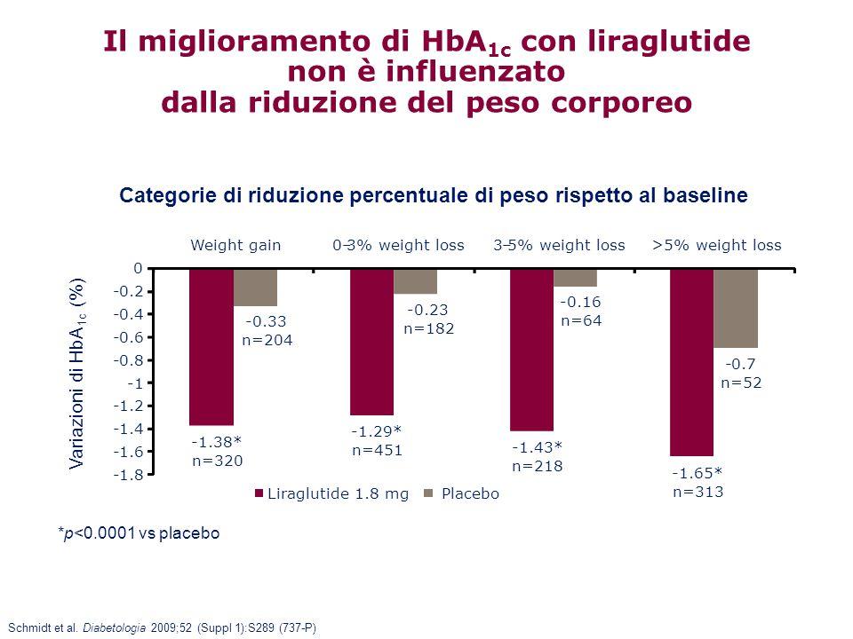 Il miglioramento di HbA 1c con liraglutide non è influenzato dalla riduzione del peso corporeo *p<0.0001 vs placebo -1.38* n=320 -1.29* n=451 -1.43* n