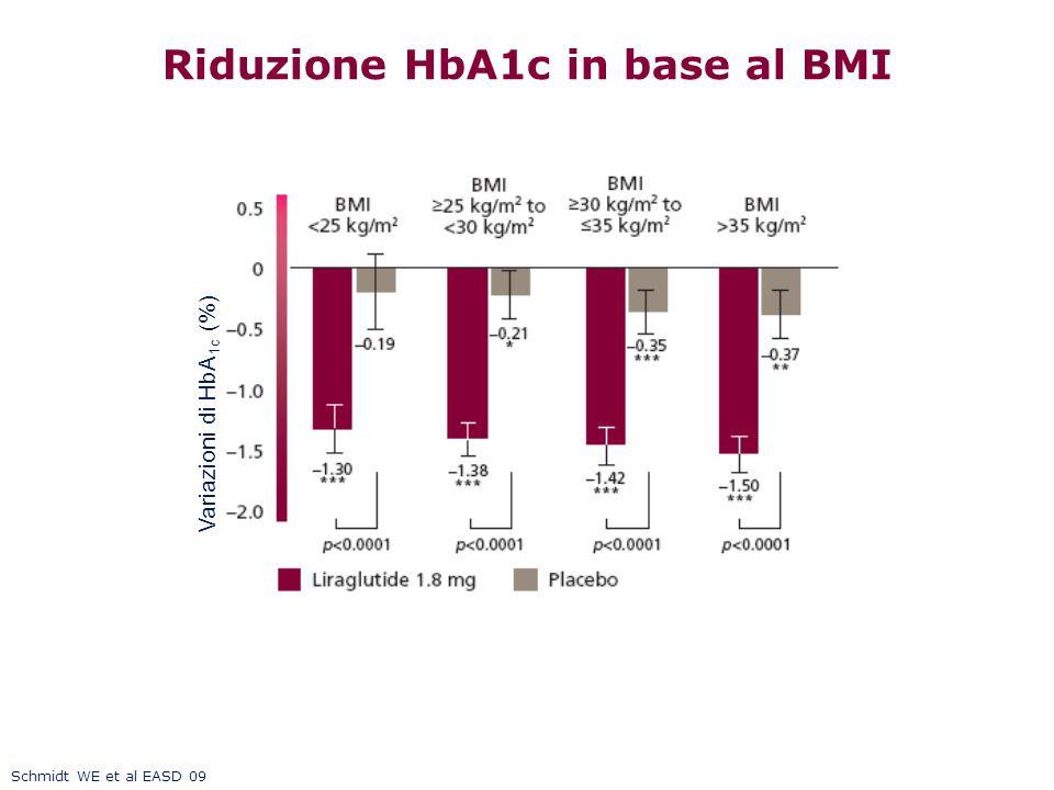 Riduzione HbA1c in base al BMI Schmidt WE et al EASD 09 Variazioni di HbA 1c (%)