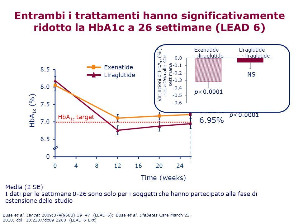 Entrambi i trattamenti hanno significativamente ridotto la HbA1c a 26 settimane (LEAD 6) Liraglutide Exenatide Exenatide group switched to liraglutide