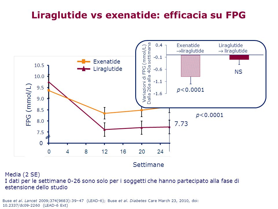 Liraglutide vs exenatide: efficacia su FPG 0 Liraglutideliraglutide Exenatideliraglutide Exenatide group switched to liraglutide (week 26) Media (2