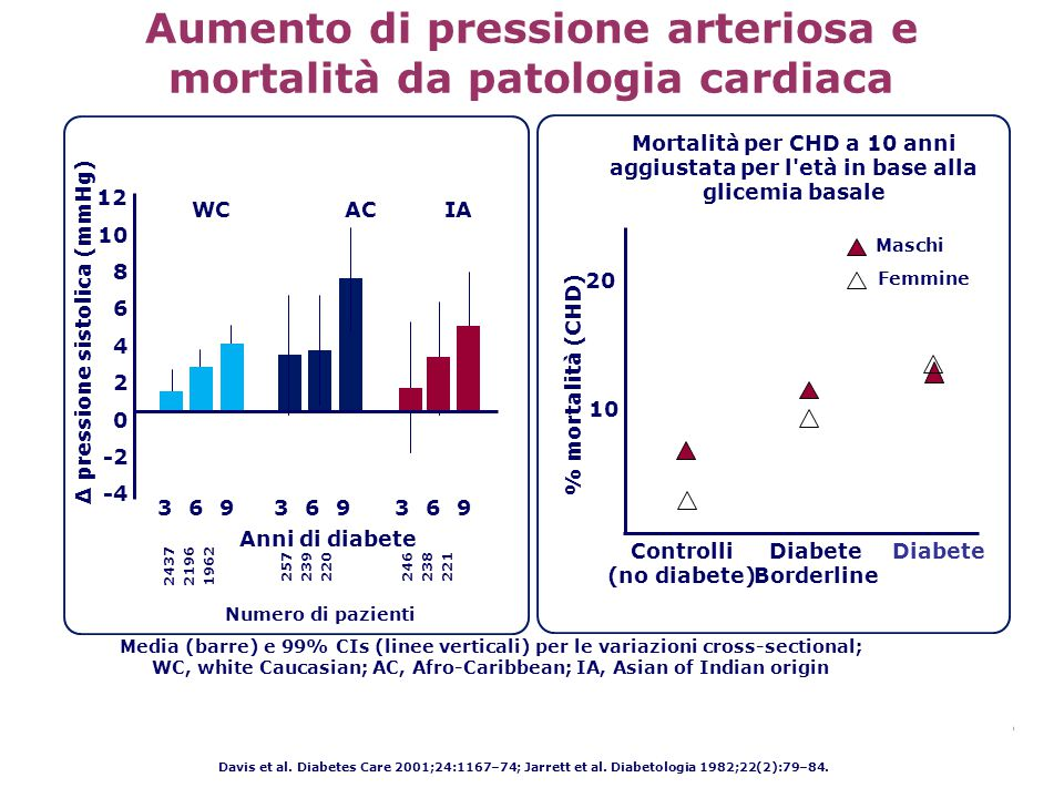 Davis et al. Diabetes Care 2001;24:1167–74; Jarrett et al. Diabetologia 1982;22(2):79–84. Controlli (no diabete) Numero di pazienti % mortalità (CHD)