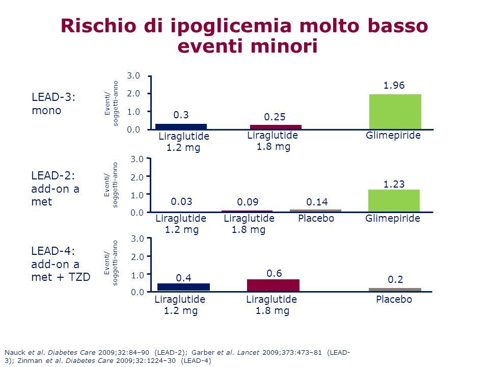 Rischio di ipoglicemia molto basso eventi minori Liraglutide 1.8 mg PlaceboGlimepiride LEAD-2: add-on a met 0.0 1.0 2.0 3.0 Eventi/ soggetti-anno Lira