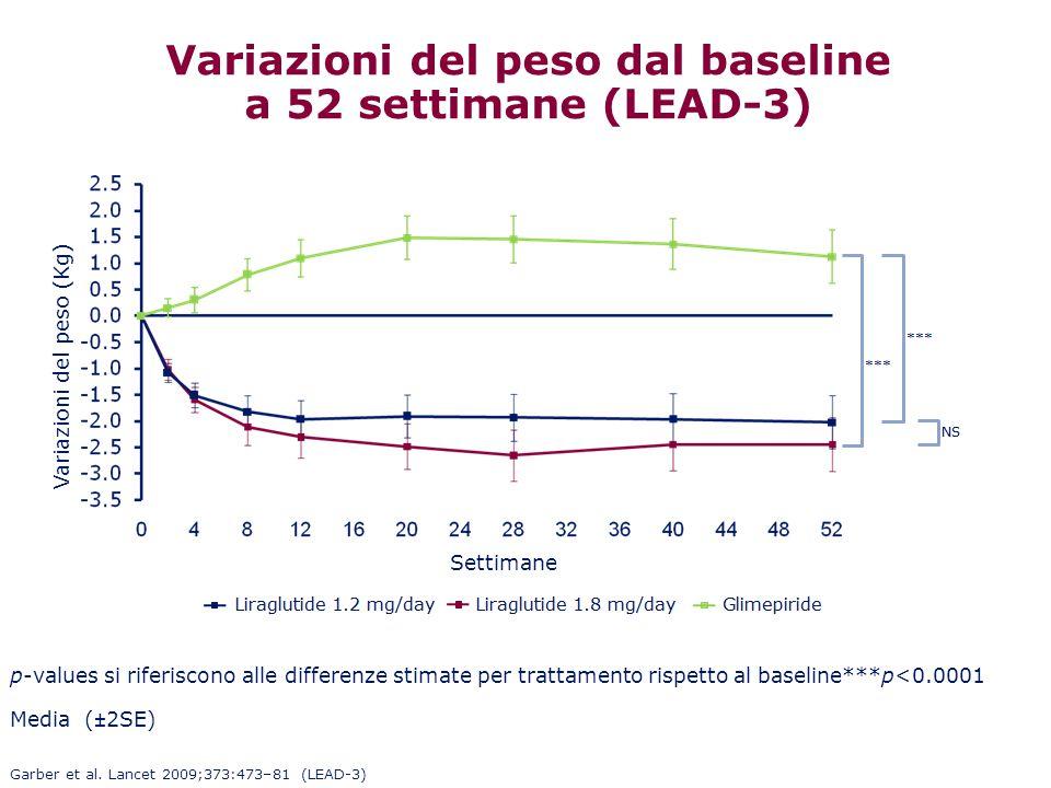 Variazioni del peso dal baseline a 52 settimane (LEAD-3) Media (±2SE) p-values si riferiscono alle differenze stimate per trattamento rispetto al base