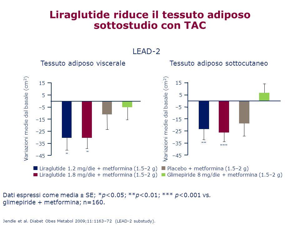 Liraglutide riduce il tessuto adiposo sottostudio con TAC Dati espressi come media ± SE; *p<0.05; **p<0.01; *** p<0.001 vs. glimepiride + metformina;
