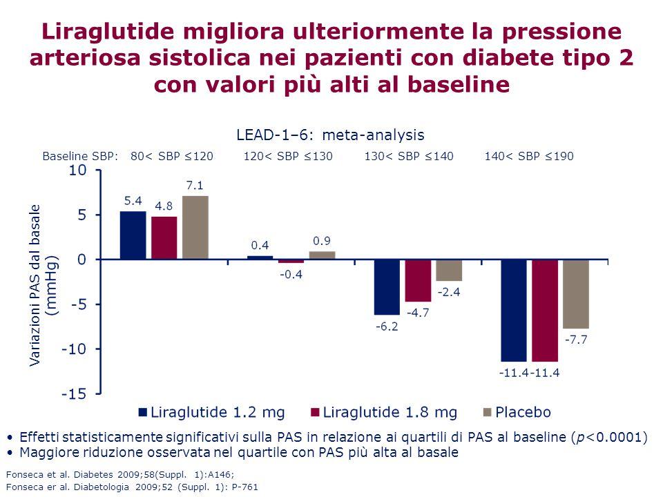 Liraglutide migliora ulteriormente la pressione arteriosa sistolica nei pazienti con diabete tipo 2 con valori più alti al baseline Baseline SBP: 80<