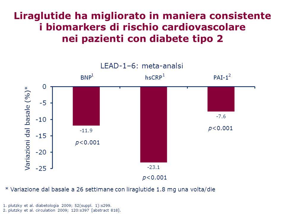 Liraglutide ha migliorato in maniera consistente i biomarkers di rischio cardiovascolare nei pazienti con diabete tipo 2 p<0.001 LEAD-1–6: meta-analsi