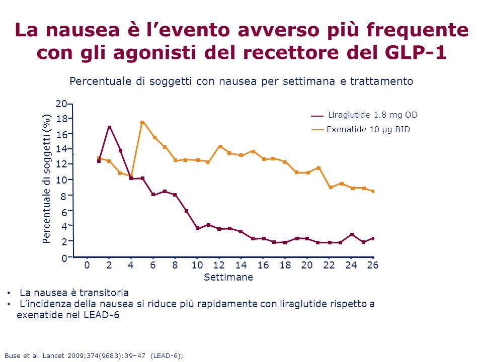 La nausea è l'evento avverso più frequente con gli agonisti del recettore del GLP-1 Percentuale di soggetti (%) Settimane 02468101214161820222428 10 8