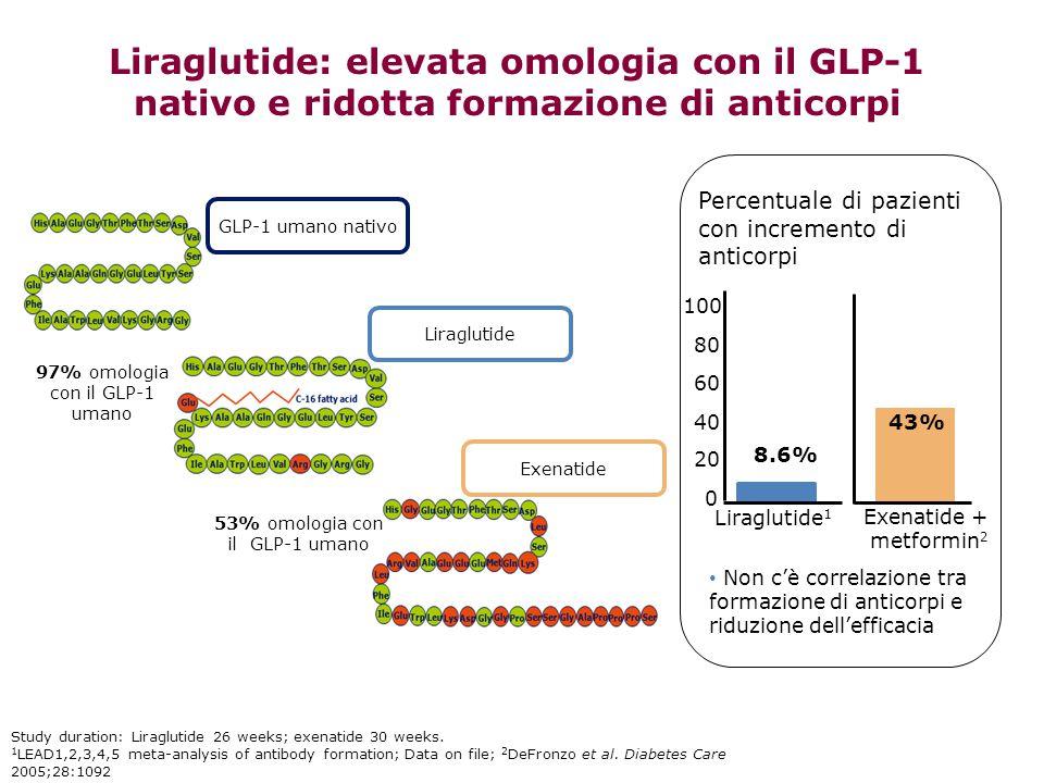 Percentuale di pazienti con incremento di anticorpi Liraglutide 1 0 20 40 60 80 100 Exenatide + metformin 2 43% 8.6% Liraglutide: elevata omologia con