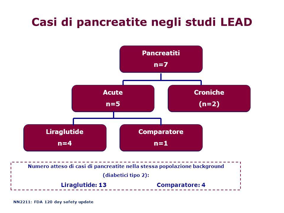 Casi di pancreatite negli studi LEAD Pancreatiti n=7 Acute n=5 Croniche (n=2) Liraglutide n=4 Comparatore n=1 NN2211: FDA 120 day safety update Numero