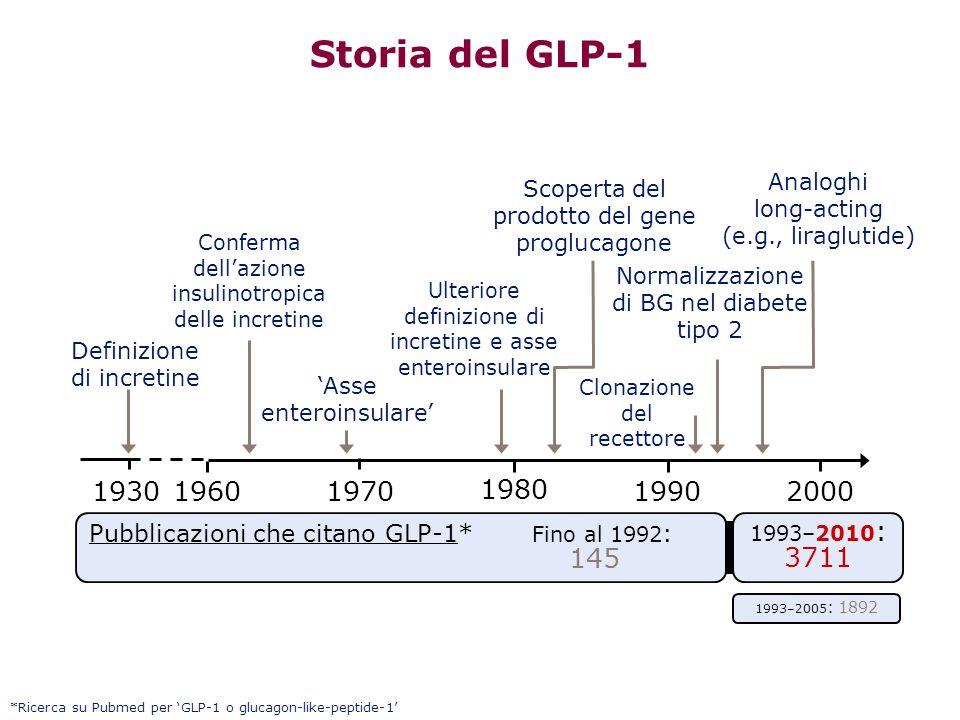 Storia del GLP-1 *Ricerca su Pubmed per 'GLP-1 o glucagon-like-peptide-1' 20001960 'Asse enteroinsulare' Definizione di incretine Scoperta del prodott