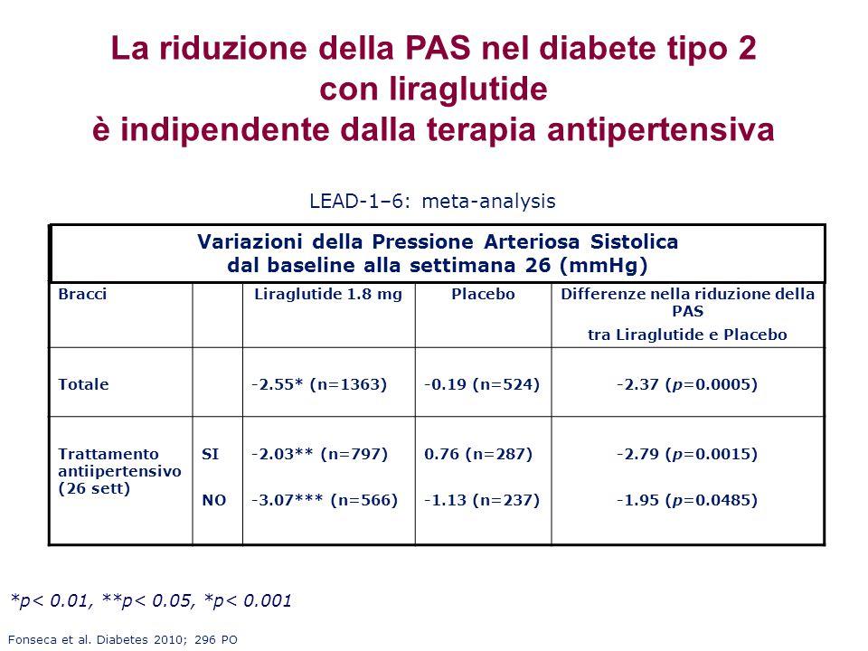 La riduzione della PAS nel diabete tipo 2 con liraglutide è indipendente dalla terapia antipertensiva BracciLiraglutide 1.8 mgPlaceboDifferenze nella