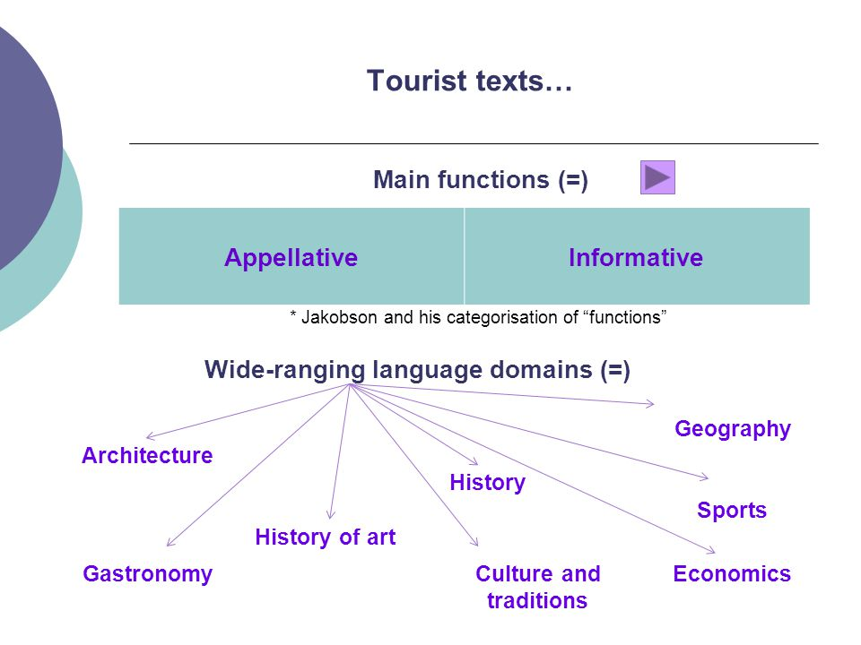 Tourist texts… AppellativeInformative * Jakobson and his categorisation of functions Main functions (=) Wide-ranging language domains (=) Architecture History of art History Geography Sports GastronomyCulture and traditions Economics