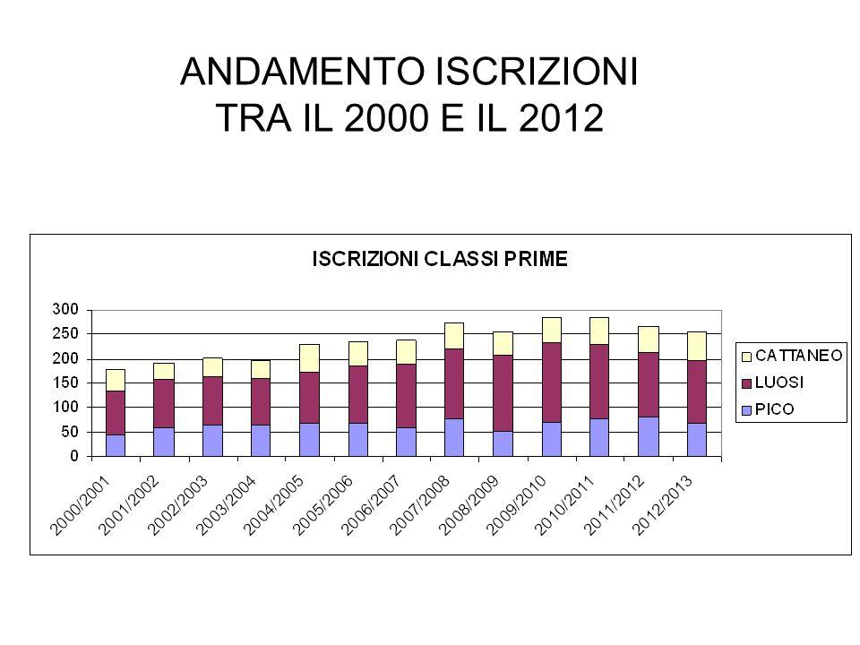 ANDAMENTO ISCRIZIONI TRA IL 2000 E IL 2012