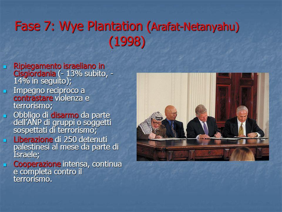 Fase 7: Wye Plantation ( Arafat-Netanyahu) (1998) Ripiegamento israeliano in Cisgiordania (- 13% subito, - 14% in seguito); Ripiegamento israeliano in