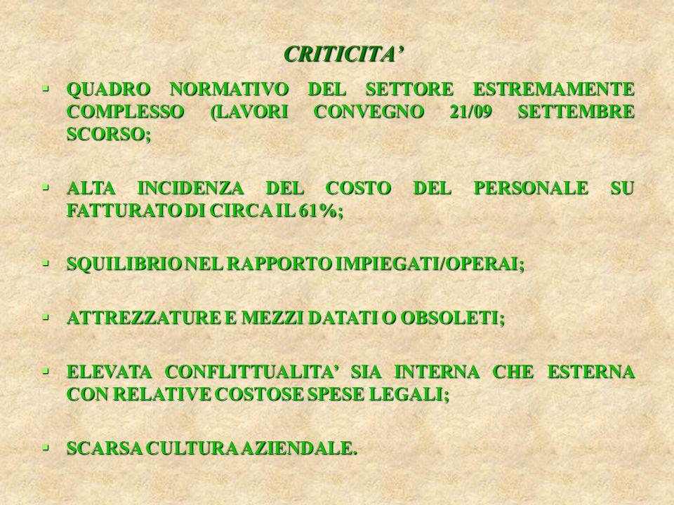CRITICITA'  QUADRO NORMATIVO DEL SETTORE ESTREMAMENTE COMPLESSO (LAVORI CONVEGNO 21/09 SETTEMBRE SCORSO;  ALTA INCIDENZA DEL COSTO DEL PERSONALE SU FATTURATO DI CIRCA IL 61%;  SQUILIBRIO NEL RAPPORTO IMPIEGATI/OPERAI;  ATTREZZATURE E MEZZI DATATI O OBSOLETI;  ELEVATA CONFLITTUALITA' SIA INTERNA CHE ESTERNA CON RELATIVE COSTOSE SPESE LEGALI;  SCARSA CULTURA AZIENDALE.