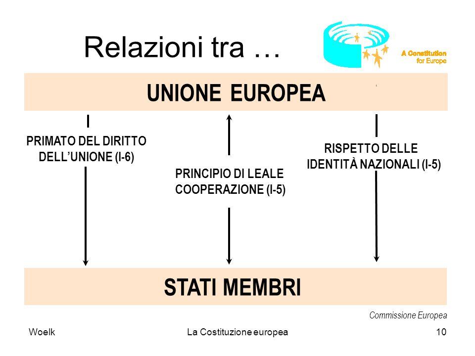 WoelkLa Costituzione europea10 RISPETTO DELLE IDENTITÀ NAZIONALI (I-5) PRINCIPIO DI LEALE COOPERAZIONE (I-5) STATI MEMBRI UNIONE EUROPEA PRIMATO DEL D