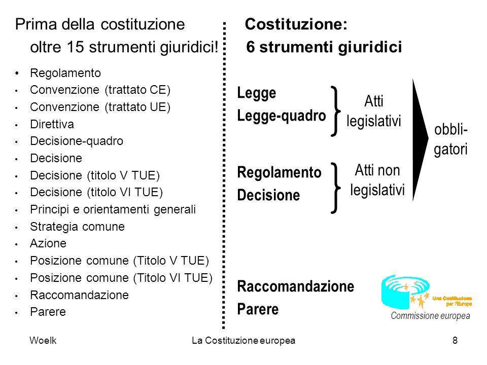WoelkLa Costituzione europea8 Prima della costituzione oltre 15 strumenti giuridici! Regolamento Convenzione (trattato CE) Convenzione (trattato UE) D