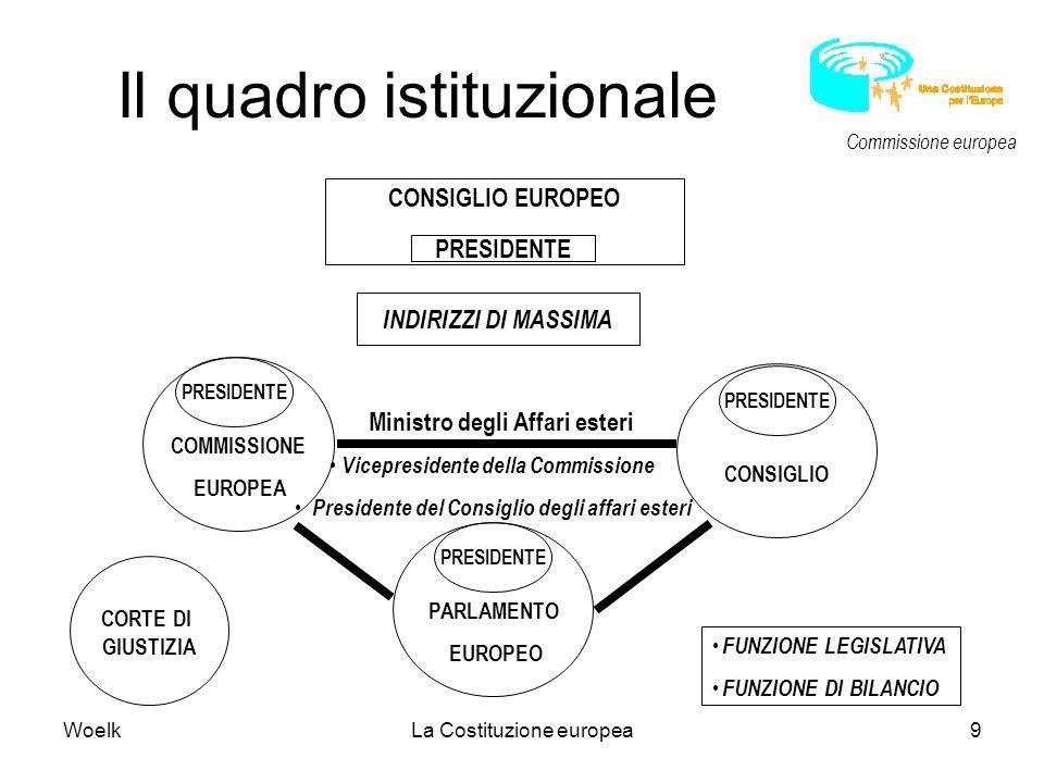 WoelkLa Costituzione europea9 FUNZIONE LEGISLATIVA FUNZIONE DI BILANCIO Il quadro istituzionale PARLAMENTO EUROPEO COMMISSIONE EUROPEA PRESIDENTE CONS