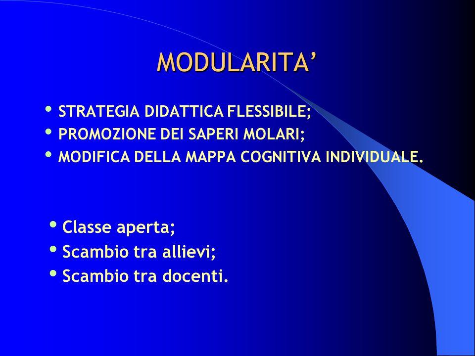 MODULARITA'  STRATEGIA DIDATTICA FLESSIBILE;  PROMOZIONE DEI SAPERI MOLARI;  MODIFICA DELLA MAPPA COGNITIVA INDIVIDUALE.  Classe aperta;  Scambio