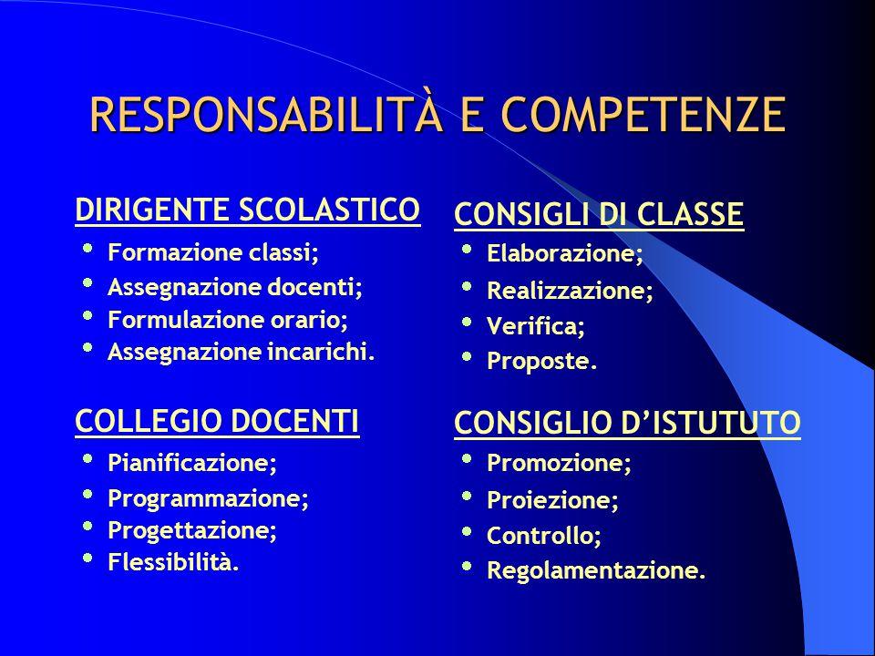 RESPONSABILITÀ E COMPETENZE DIRIGENTE SCOLASTICO  Formazione classi;  Assegnazione docenti;  Formulazione orario;  Assegnazione incarichi. COLLEGI