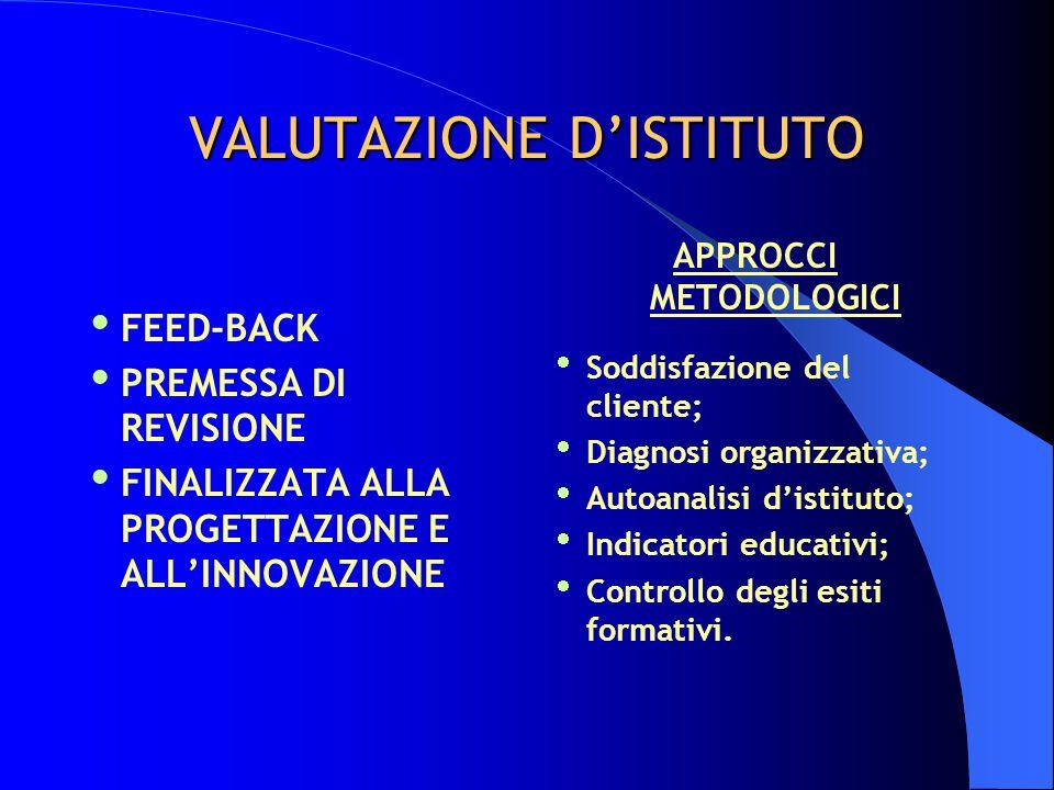 VALUTAZIONE D'ISTITUTO  FEED-BACK  PREMESSA DI REVISIONE  FINALIZZATA ALLA PROGETTAZIONE E ALL'INNOVAZIONE APPROCCI METODOLOGICI  Soddisfazione de