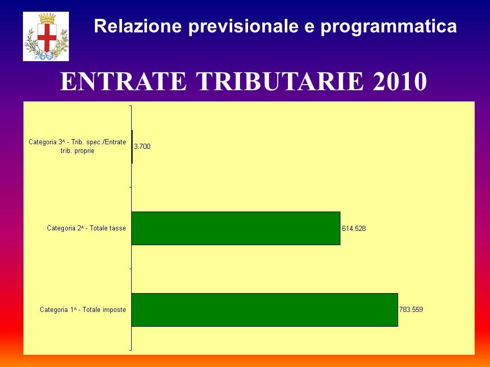 ENTRATE TRIBUTARIE 2010 Relazione previsionale e programmatica